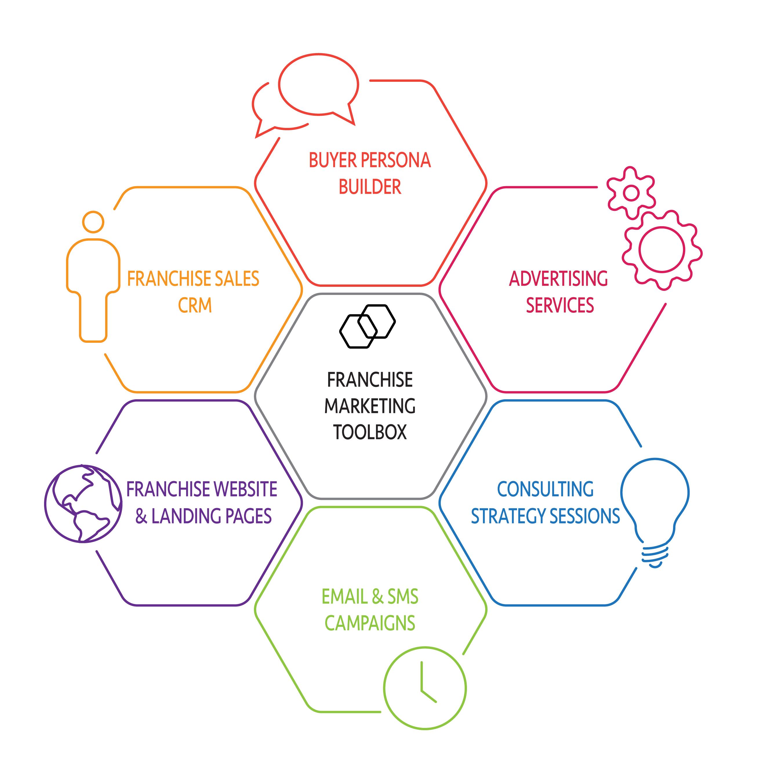 franchise marketing tools